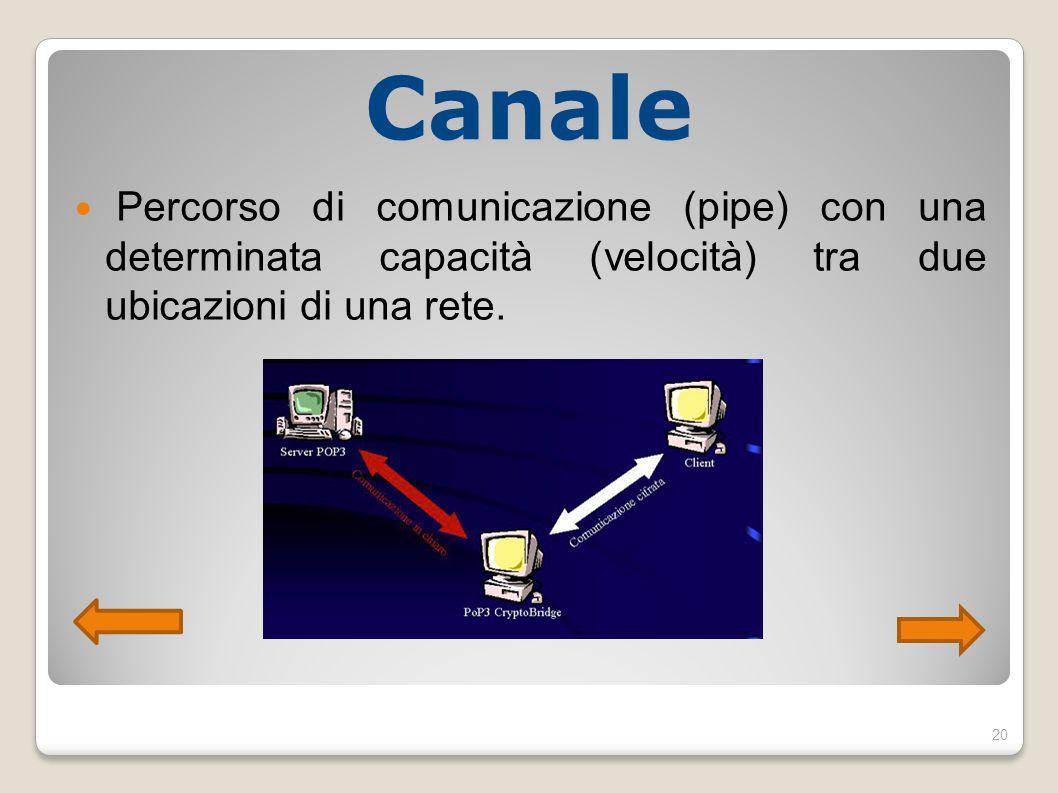 Canale Percorso di comunicazione (pipe) con una determinata capacità (velocità) tra due ubicazioni di una rete. 20