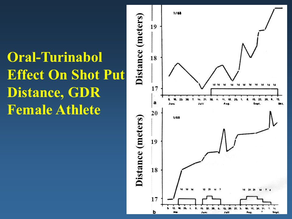 17 18 19 17 18 19 20 Distance (meters) Oral-Turinabol Effect On Shot Put Distance, GDR Female Athlete