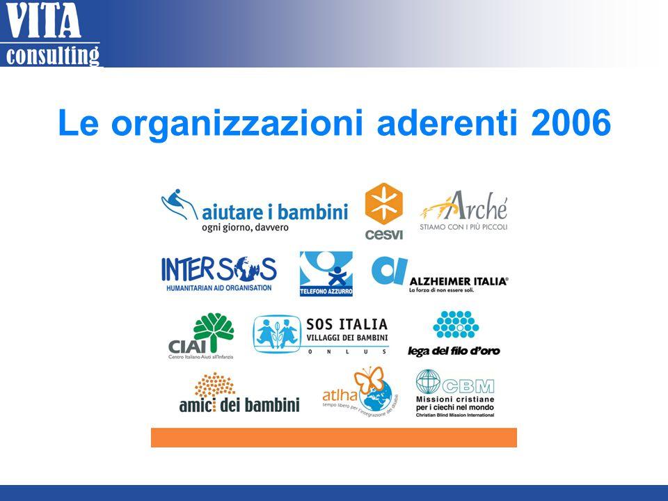 Le organizzazioni aderenti 2006