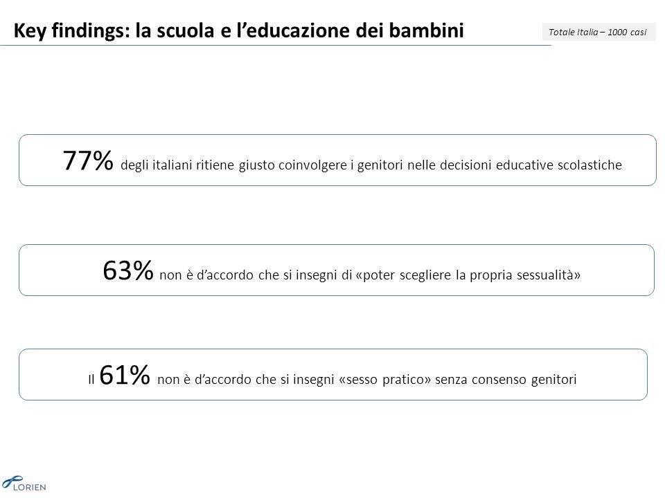 Key findings: la scuola e l'educazione dei bambini Totale Italia – 1000 casi il 77% degli italiani ritiene giusto coinvolgere i genitori nelle decisioni educative scolastiche Il 63% non è d'accordo che si insegni di «poter scegliere la propria sessualità» Il 61% non è d'accordo che si insegni «sesso pratico» senza consenso genitori