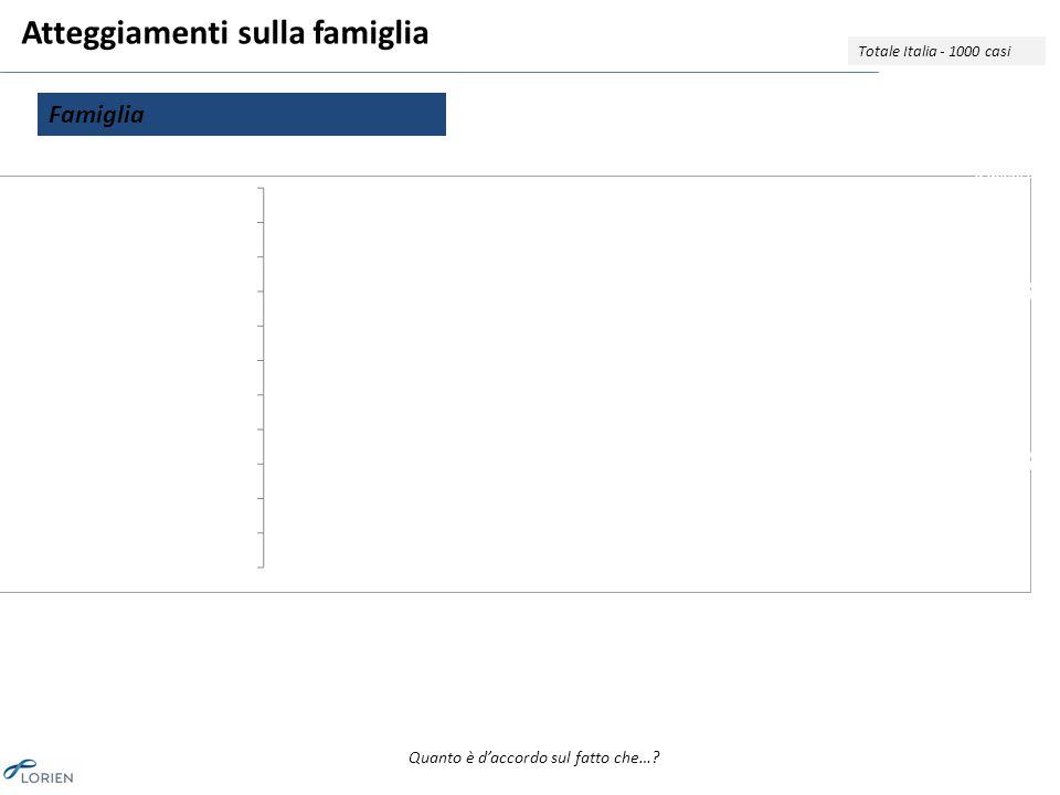 Atteggiamenti sulla famiglia Totale Italia - 1000 casi Famiglia Quanto è d'accordo sul fatto che….