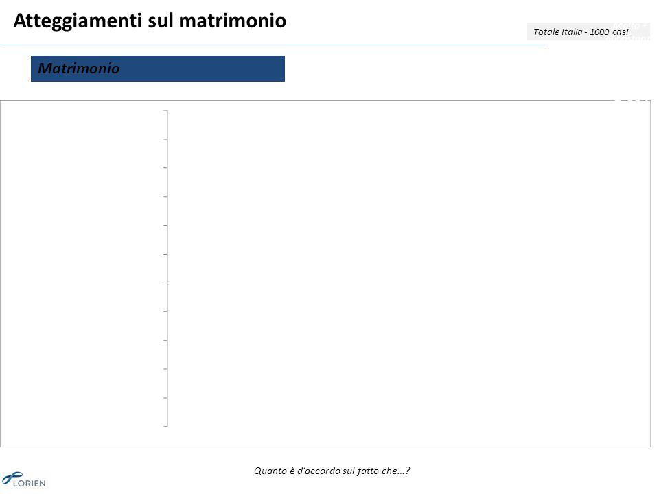 Atteggiamenti sul matrimonio Totale Italia - 1000 casi Matrimonio Molto + abbastanza d'accordo 84% 82% 72% 66% 61% Quanto è d'accordo sul fatto che…