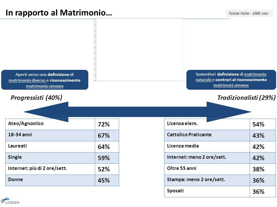 In rapporto al Matrimonio… Totale Italia - 1000 casi Progressisti (40%)Tradizionalisti (29%) Ateo/Agnostico 72% 18-34 anni 67% Laureati 64% Single 59% Internet: più di 2 ore/sett.