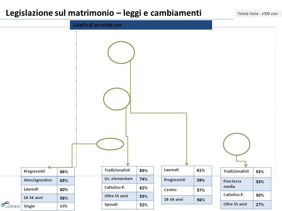 Legislazione sul matrimonio – leggi e cambiamenti Totale Italia - 1000 casi Livello di accordo con Molto + abbastanza d'accordo 80% 68% 65% Tradizionalisti 85% Lic.