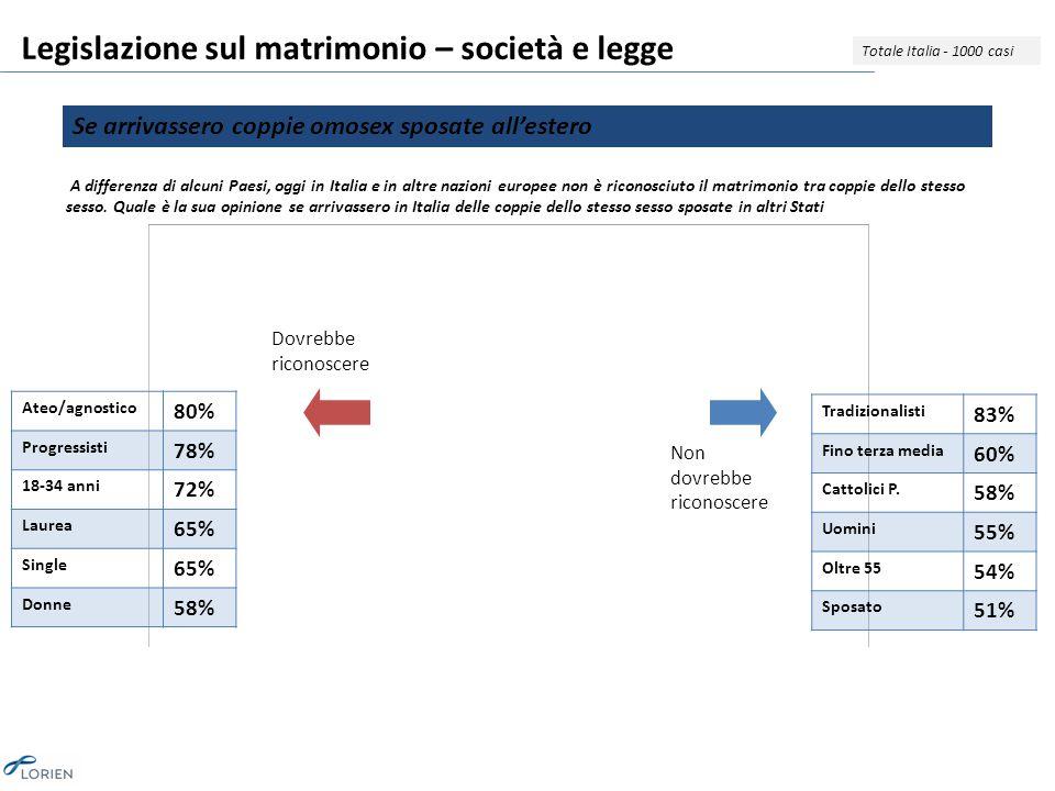 Legislazione sul matrimonio – società e legge Totale Italia - 1000 casi A differenza di alcuni Paesi, oggi in Italia e in altre nazioni europee non è riconosciuto il matrimonio tra coppie dello stesso sesso.