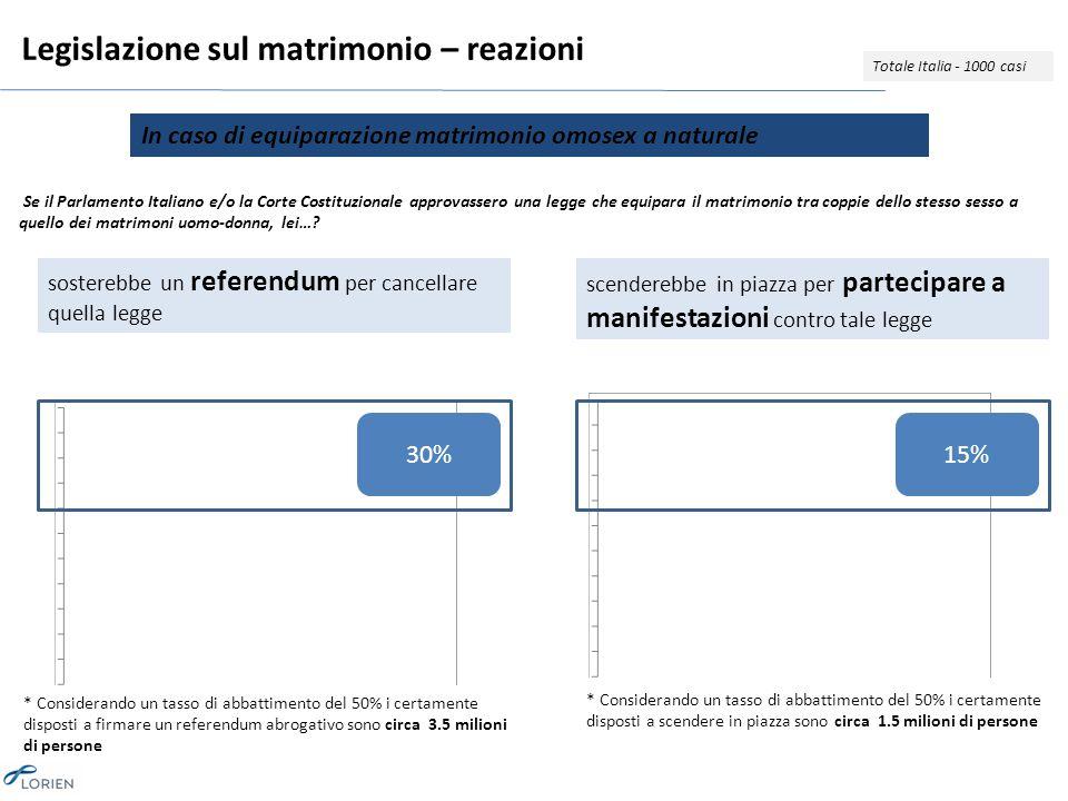 Legislazione sul matrimonio – reazioni Totale Italia - 1000 casi Se il Parlamento Italiano e/o la Corte Costituzionale approvassero una legge che equipara il matrimonio tra coppie dello stesso sesso a quello dei matrimoni uomo-donna, lei….