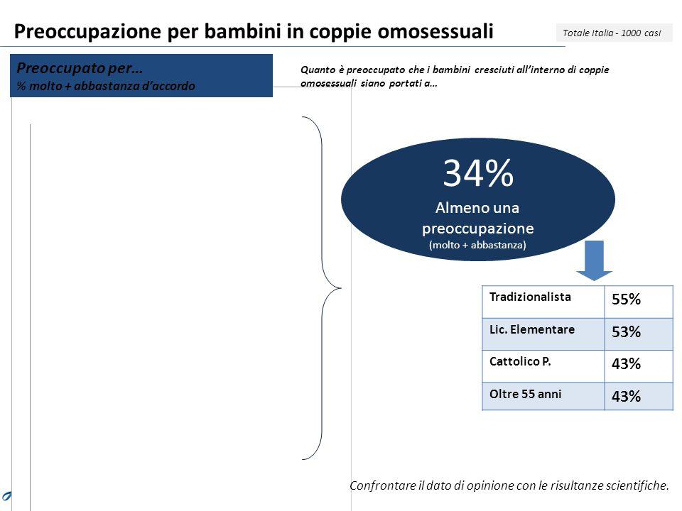 Preoccupazione per bambini in coppie omosessuali Preoccupato per… % molto + abbastanza d'accordo Quanto è preoccupato che i bambini cresciuti all'interno di coppie omosessuali siano portati a… Totale Italia - 1000 casi 34% Almeno una preoccupazione (molto + abbastanza) Tradizionalista 55% Lic.