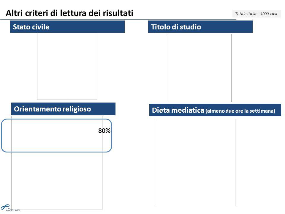 Altri criteri di lettura dei risultati Stato civileTitolo di studio Totale Italia – 1000 casi Orientamento religioso 80% Dieta mediatica (almeno due ore la settimana)