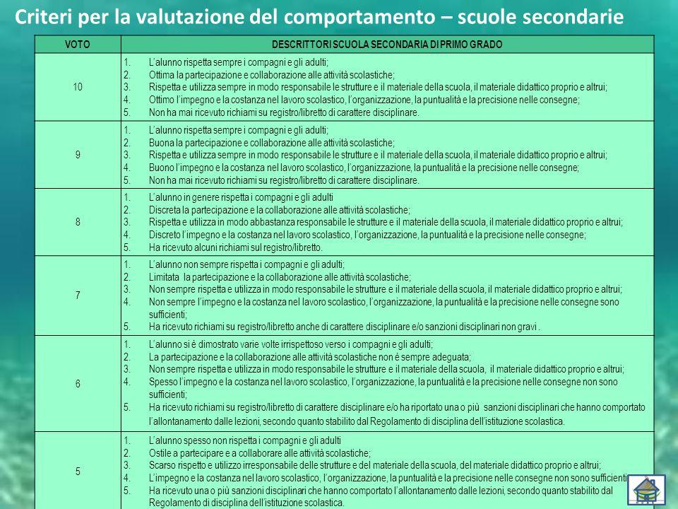 Criteri per la valutazione del comportamento – scuole secondarie VOTODESCRITTORI SCUOLA SECONDARIA DI PRIMO GRADO 10 1.L'alunno rispetta sempre i comp
