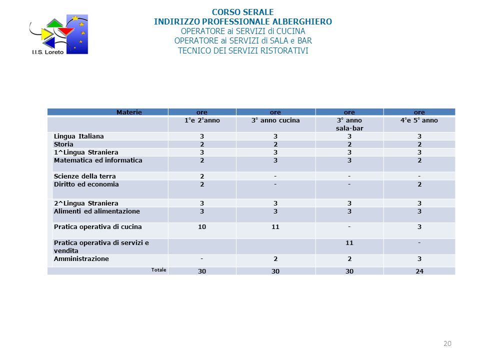 CORSO SERALE INDIRIZZO PROFESSIONALE ALBERGHIERO OPERATORE ai SERVIZI di CUCINA OPERATORE ai SERVIZI di SALA e BAR TECNICO DEI SERVIZI RISTORATIVI Materieore 1°e 2°anno3° anno cucina3° anno sala-bar 4°e 5° anno Lingua Italiana3333 Storia2222 1^Lingua Straniera3333 Matematica ed informatica2332 Scienze della terra2--- Diritto ed economia2--2 2^Lingua Straniera3333 Alimenti ed alimentazione3333 Pratica operativa di cucina1011-3 Pratica operativa di servizi e vendita 11- Amministrazione-223 Totale 30 24 20