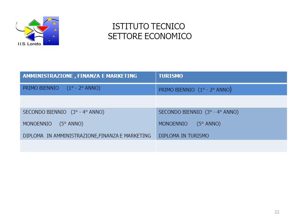 ISTITUTO TECNICO SETTORE ECONOMICO AMMINISTRAZIONE, FINANZA E MARKETINGTURISMO PRIMO BIENNIO (1° - 2° ANNO) SECONDO BIENNIO (3° - 4° ANNO) MONOENNIO (5° ANNO) DIPLOMA IN AMMINISTRAZIONE,FINANZA E MARKETING SECONDO BIENNIO (3° - 4° ANNO) MONOENNIO (5° ANNO) DIPLOMA IN TURISMO 22