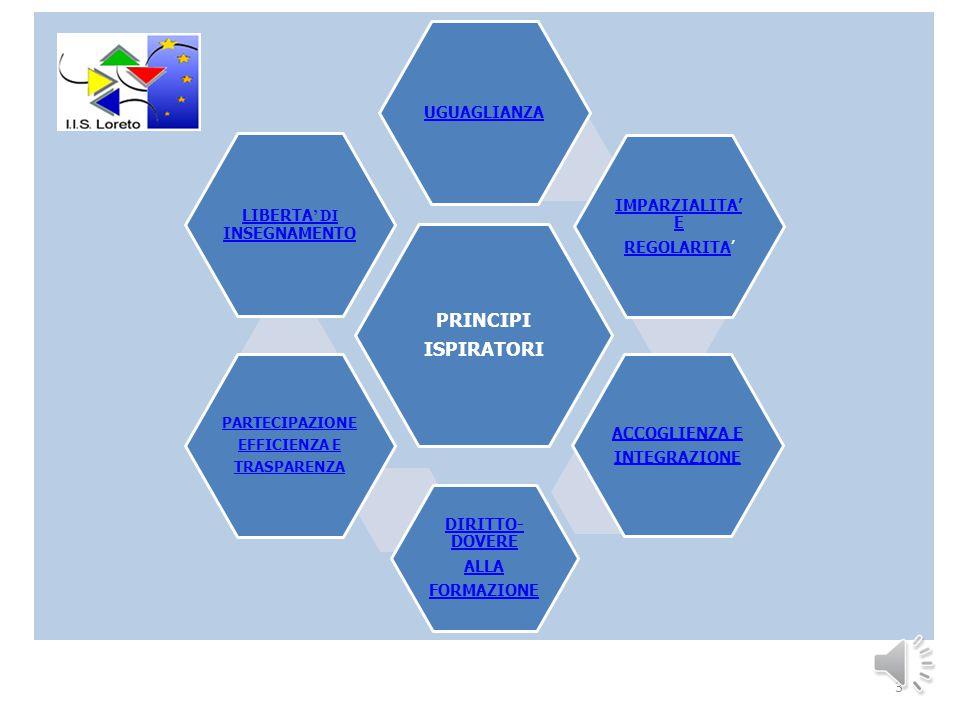 PRINCIPI ISPIRATORI UGUAGLIANZA IMPARZIALITA' E REGOLARITAREGOLARITA' ACCOGLIENZA E INTEGRAZIONE DIRITTO- DOVERE ALLA FORMAZIONE PARTECIPAZIONE EFFICIENZA E TRASPARENZA LIBERTA ' DI INSEGNAMENTO 3