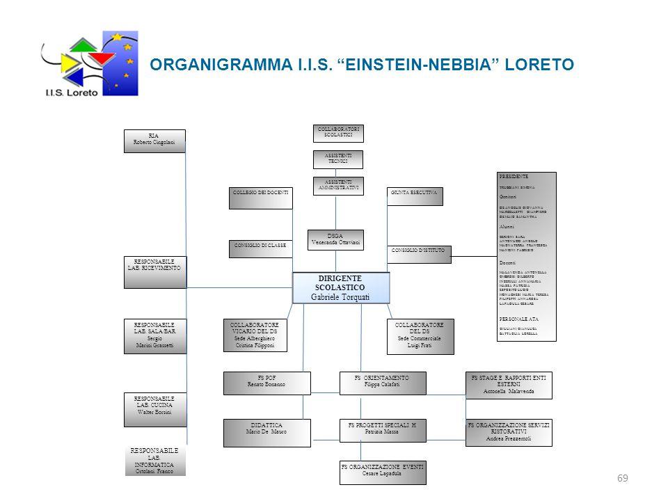 ORGANIGRAMMA I.I.S.