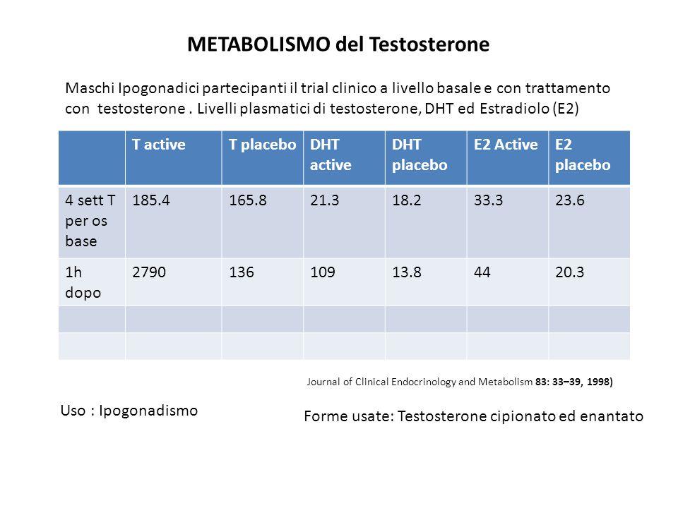METABOLISMO del Testosterone Forme usate: Testosterone cipionato ed enantato Uso : Ipogonadismo Maschi Ipogonadici partecipanti il trial clinico a liv