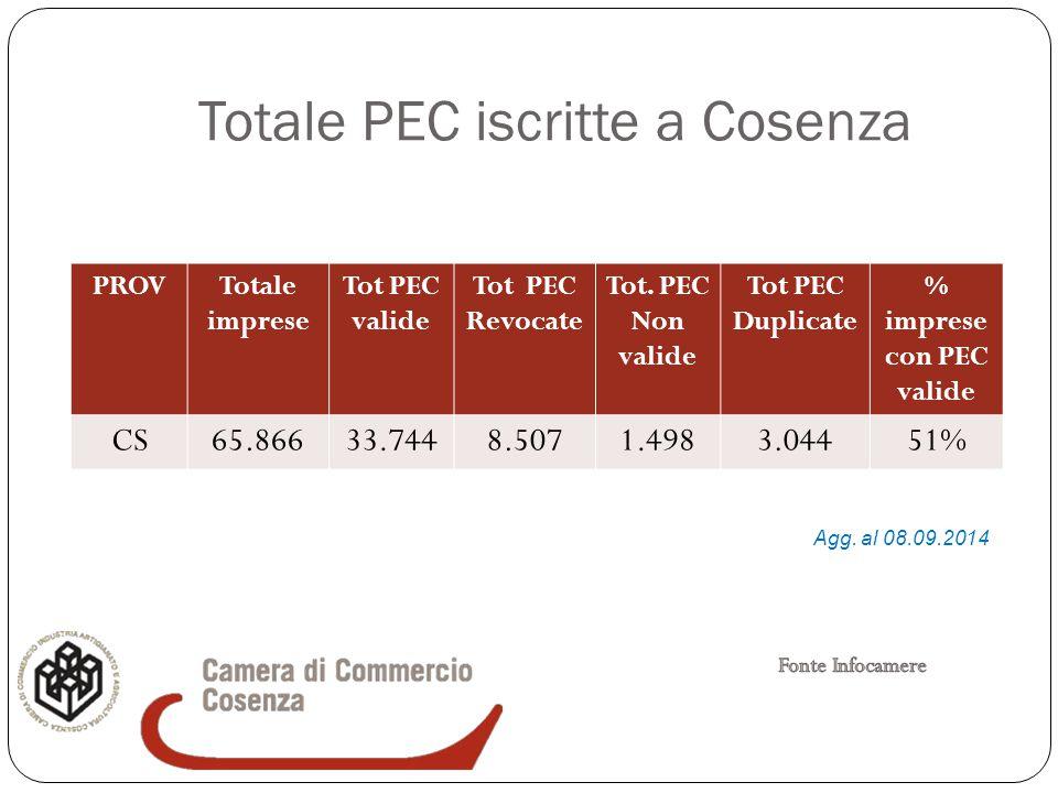 Totale PEC iscritte a Cosenza PROVTotale imprese Tot PEC valide Tot PEC Revocate Tot. PEC Non valide Tot PEC Duplicate % imprese con PEC valide CS65.8
