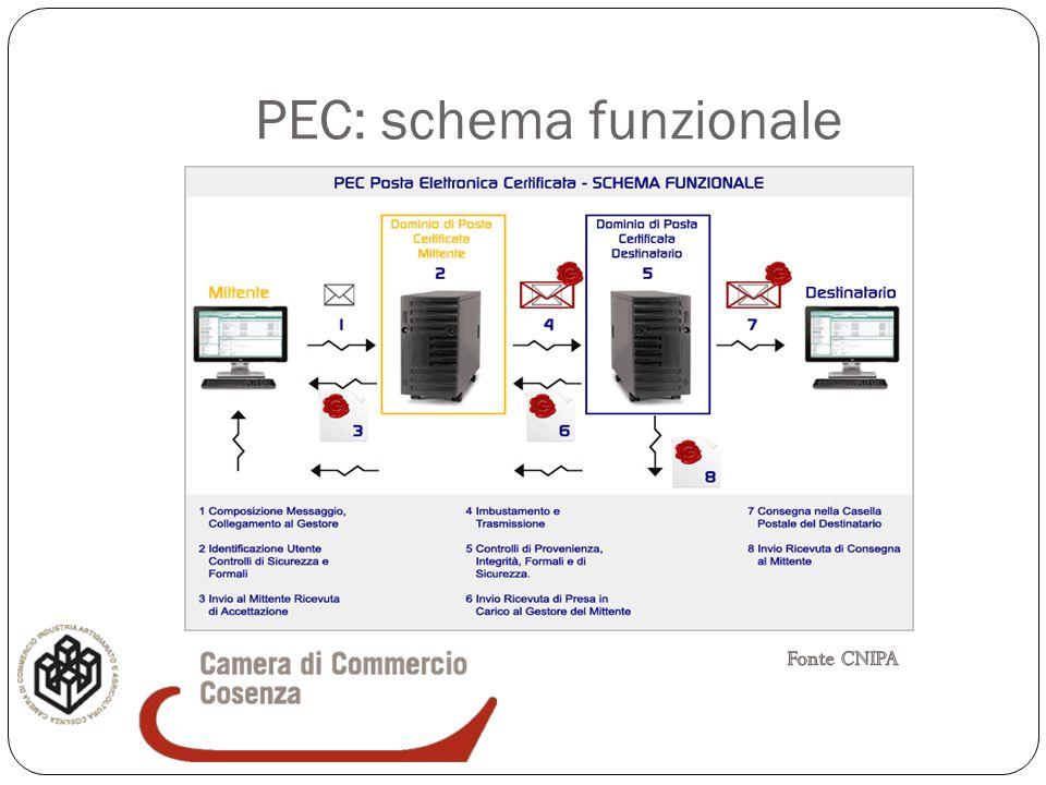 PEC: schema funzionale