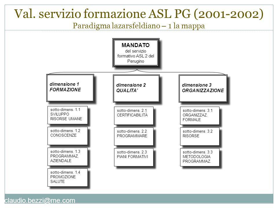 claudio.bezzi@me.com MANDATO del servizio formativo ASL 2 del Perugino MANDATO del servizio formativo ASL 2 del Perugino dimensione 1 FORMAZIONE dimen