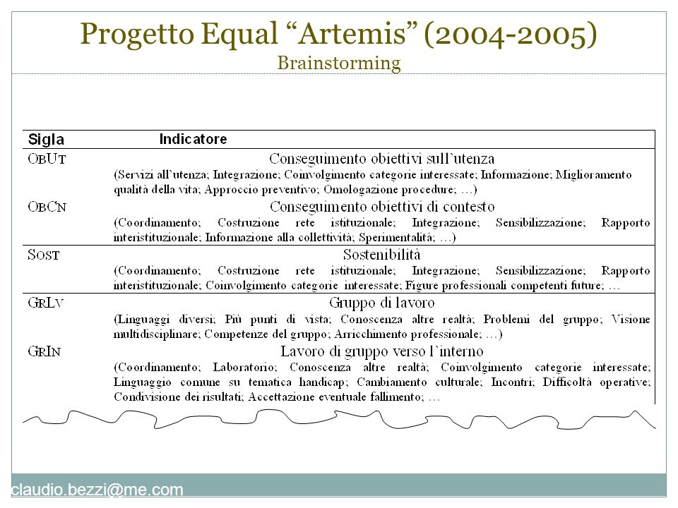 Progetto Equal Artemis (2004-2005) Brainstorming