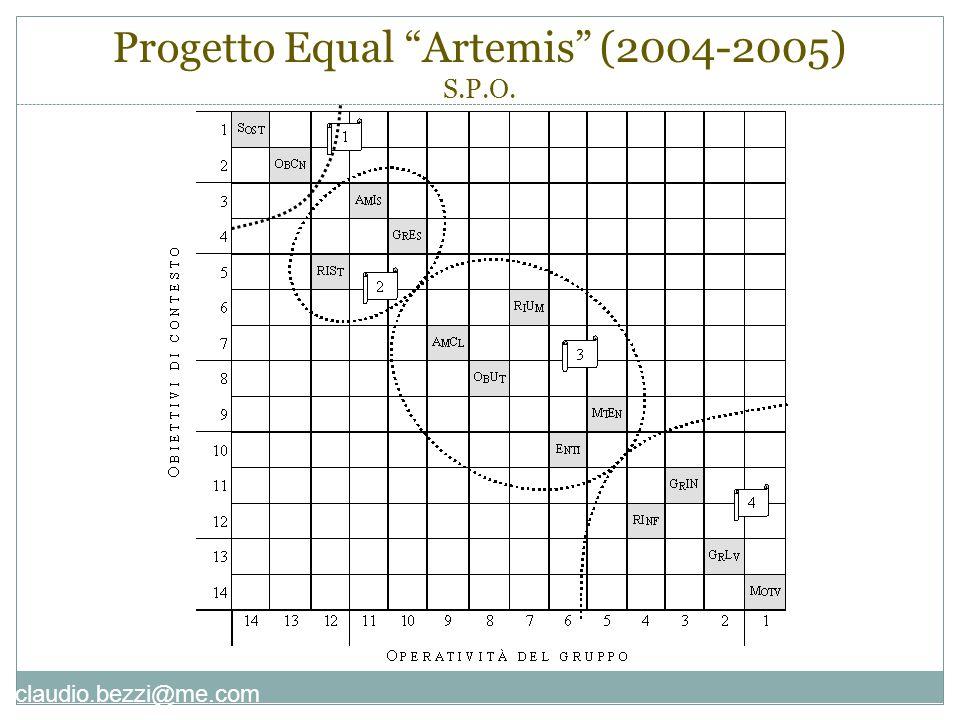 """claudio.bezzi@me.com Progetto Equal """"Artemis"""" (2004-2005) S.P.O."""