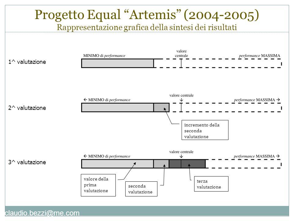 Progetto Equal Artemis (2004-2005) Rappresentazione grafica della sintesi dei risultati 1^ valutazione 3^ valutazione 2^ valutazione incremento della seconda valutazione valore della prima valutazione seconda valutazione terza valutazione