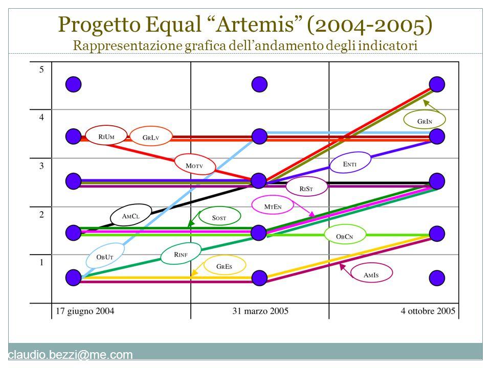 """claudio.bezzi@me.com Progetto Equal """"Artemis"""" (2004-2005) Rappresentazione grafica dell'andamento degli indicatori"""