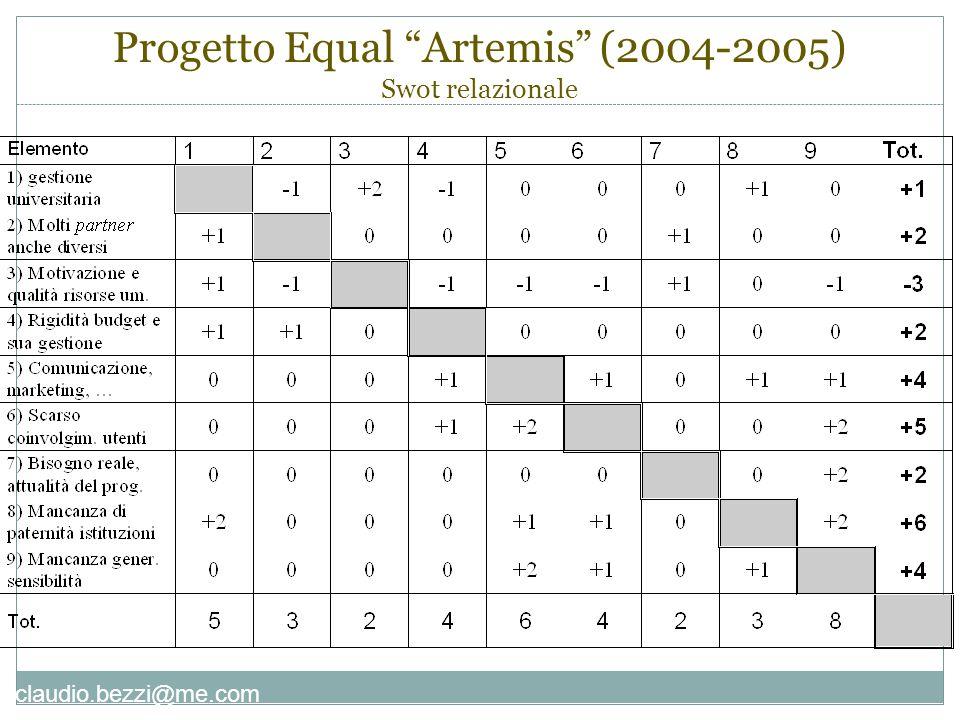 """claudio.bezzi@me.com Progetto Equal """"Artemis"""" (2004-2005) Swot relazionale"""
