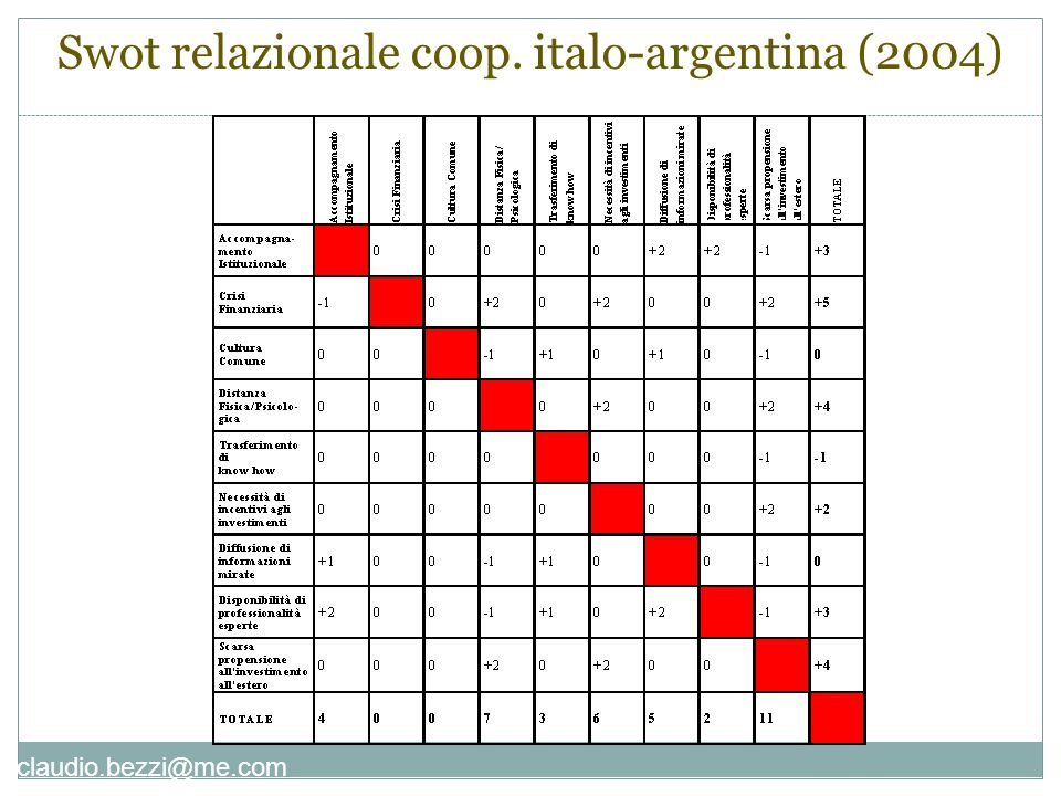 claudio.bezzi@me.com Swot relazionale coop. italo-argentina (2004)