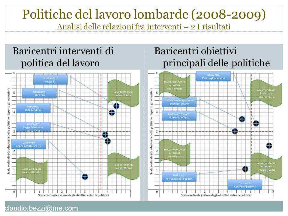 claudio.bezzi@me.com Politiche del lavoro lombarde (2008-2009) Analisi delle relazioni fra interventi – 2 I risultati Baricentri interventi di politica del lavoro Baricentri obiettivi principali delle politiche