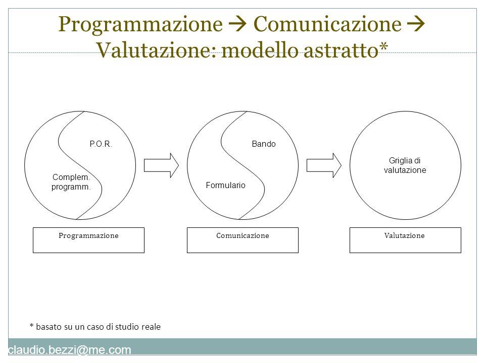 claudio.bezzi@me.com P.O.R. Complem. programm. ProgrammazioneValutazioneComunicazione Bando Formulario Griglia di valutazione Programmazione  Comunic