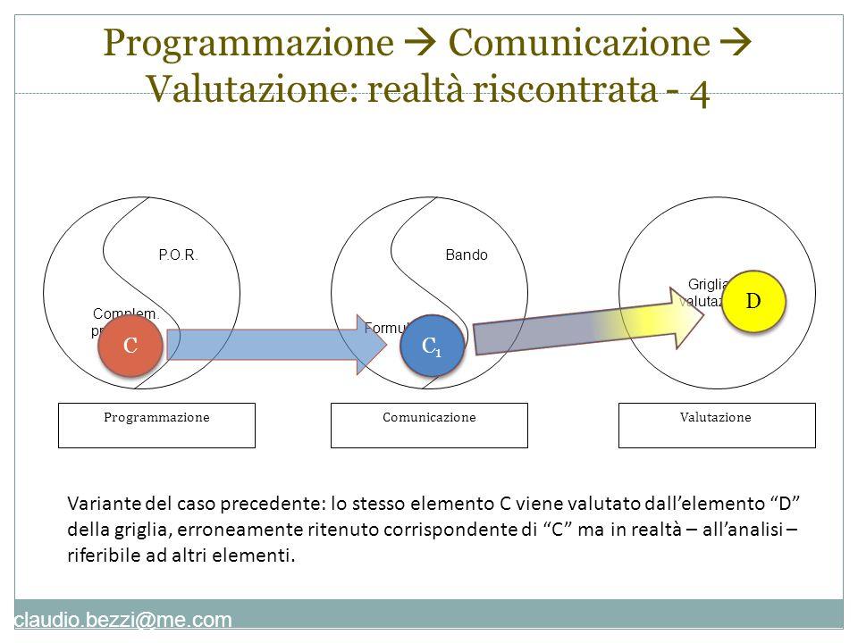 claudio.bezzi@me.com P.O.R. Complem. programm. ProgrammazioneValutazioneComunicazione Bando Formulario Griglia di valutazione C C C1C1 C1C1 Variante d