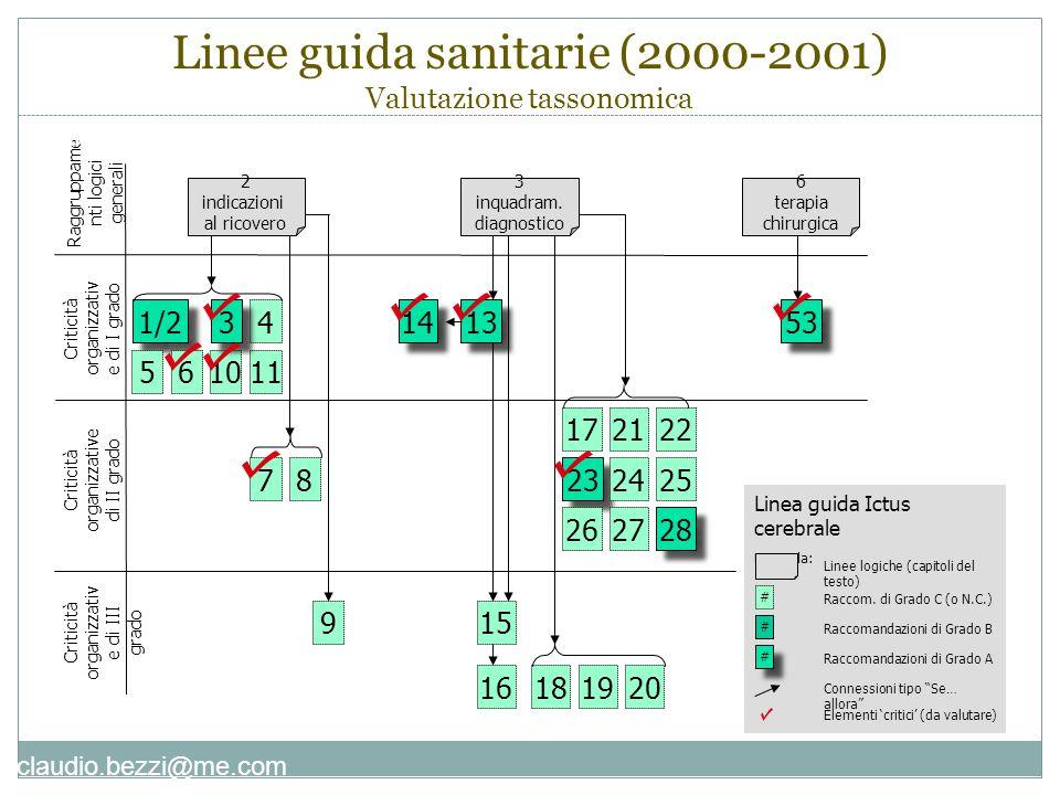 claudio.bezzi@me.com Dip.Prevenzione Perugia (2004-2005) Mappa concettuale - 1 Risorse Il Dip.