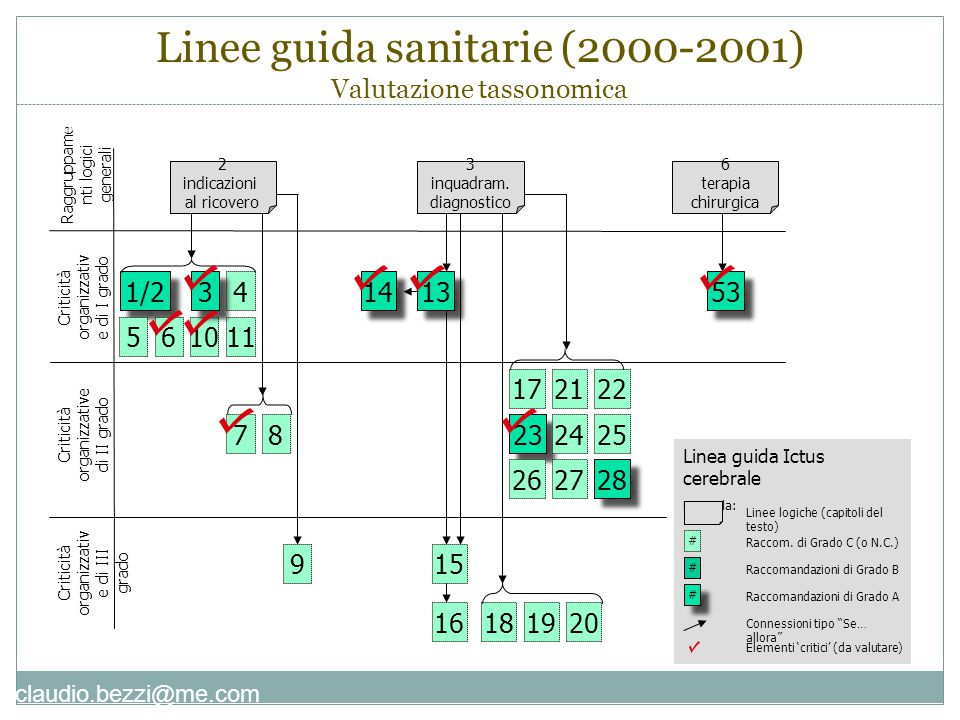 claudio.bezzi@me.com Linee guida sanitarie (2000-2001) Valutazione tassonomica 1/2 4 1056 Criticità organizzativ e di I grado Raggruppame nti logici g