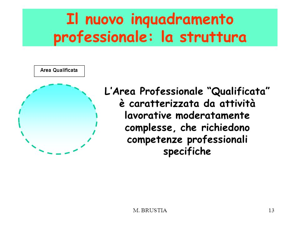 """13 L'Area Professionale """"Qualificata"""" è caratterizzata da attività lavorative moderatamente complesse, che richiedono competenze professionali specifi"""