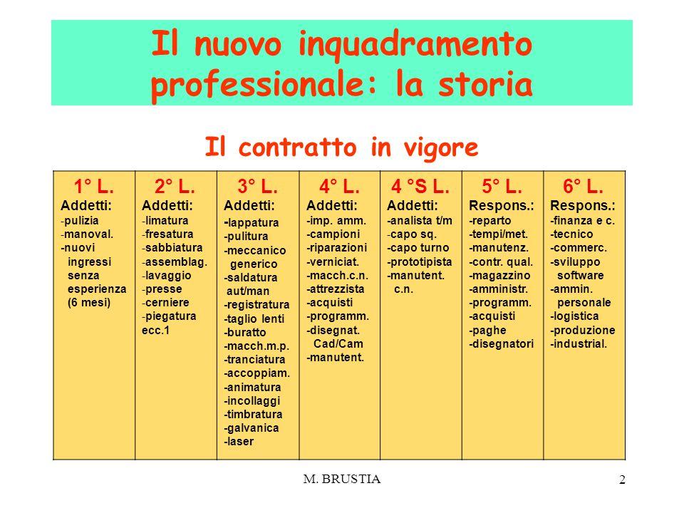 M. BRUSTIA 2 Il contratto in vigore Il nuovo inquadramento professionale: la storia 1° L. Addetti: -pulizia -manoval. -nuovi ingressi senza esperienza