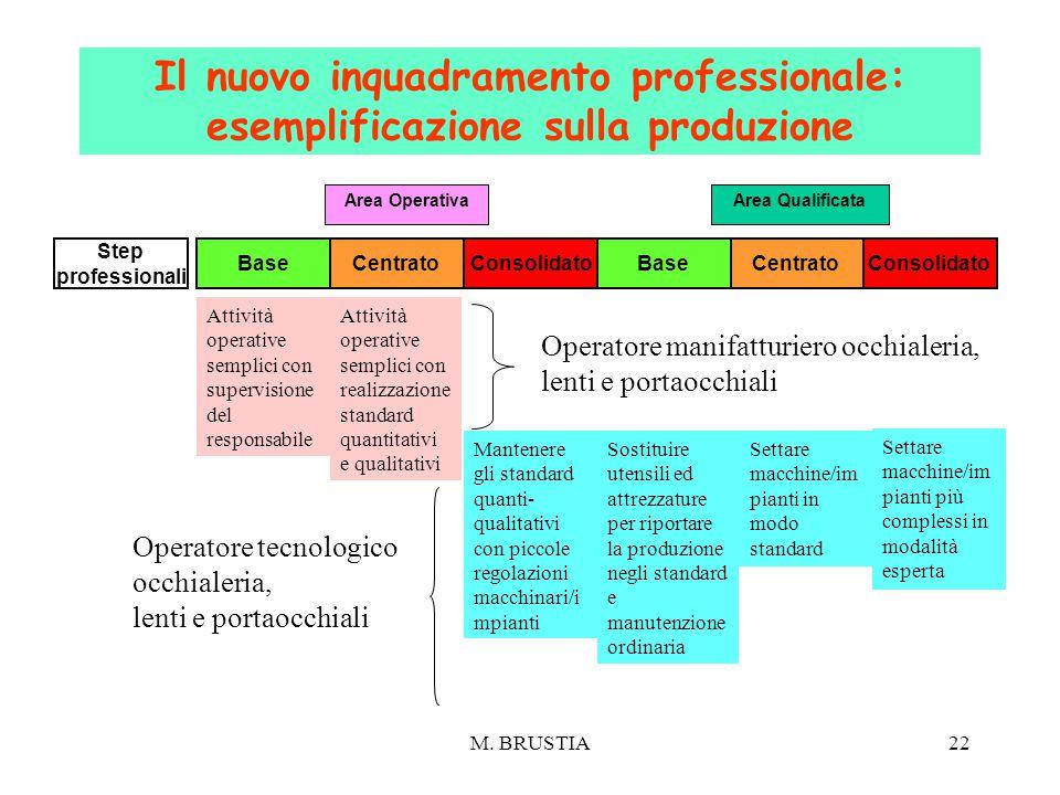 M. BRUSTIA22 BaseCentrato Consolidato Area OperativaArea Qualificata Attività operative semplici con supervisione del responsabile Attività operative