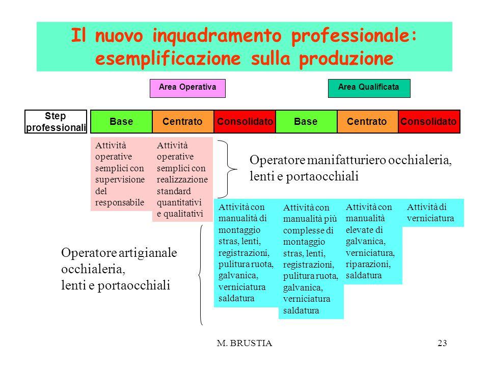 M. BRUSTIA23 Area OperativaArea Qualificata Attività operative semplici con supervisione del responsabile Attività operative semplici con realizzazion