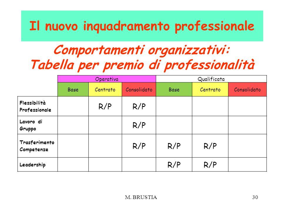 M. BRUSTIA30 Comportamenti organizzativi: Tabella per premio di professionalità Il nuovo inquadramento professionale OperativaQualificata BaseCentrato