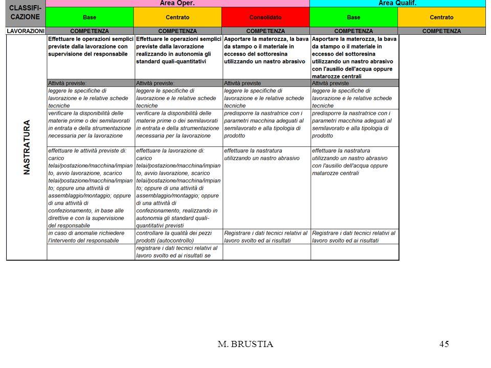 M. BRUSTIA45