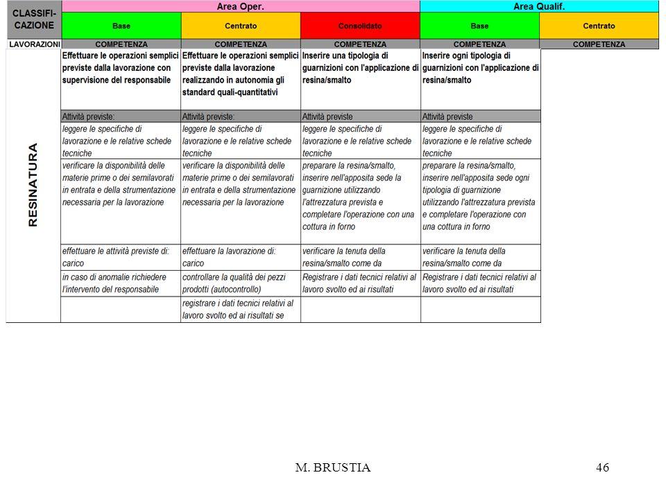 M. BRUSTIA46