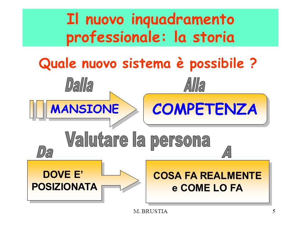 M. BRUSTIA5 Quale nuovo sistema è possibile ? Il nuovo inquadramento professionale: la storia COMPETENZA MANSIONE DOVE E' POSIZIONATA DOVE E' POSIZION