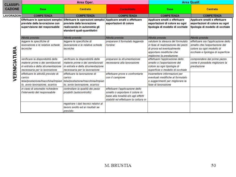 M. BRUSTIA50 VERNICIATURA