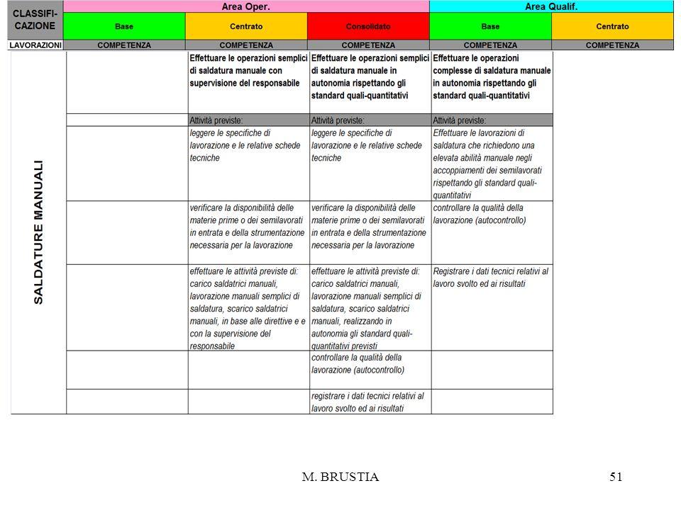 M. BRUSTIA51