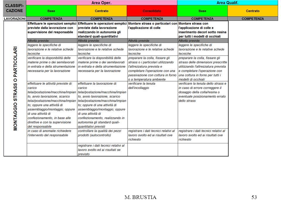 M. BRUSTIA53