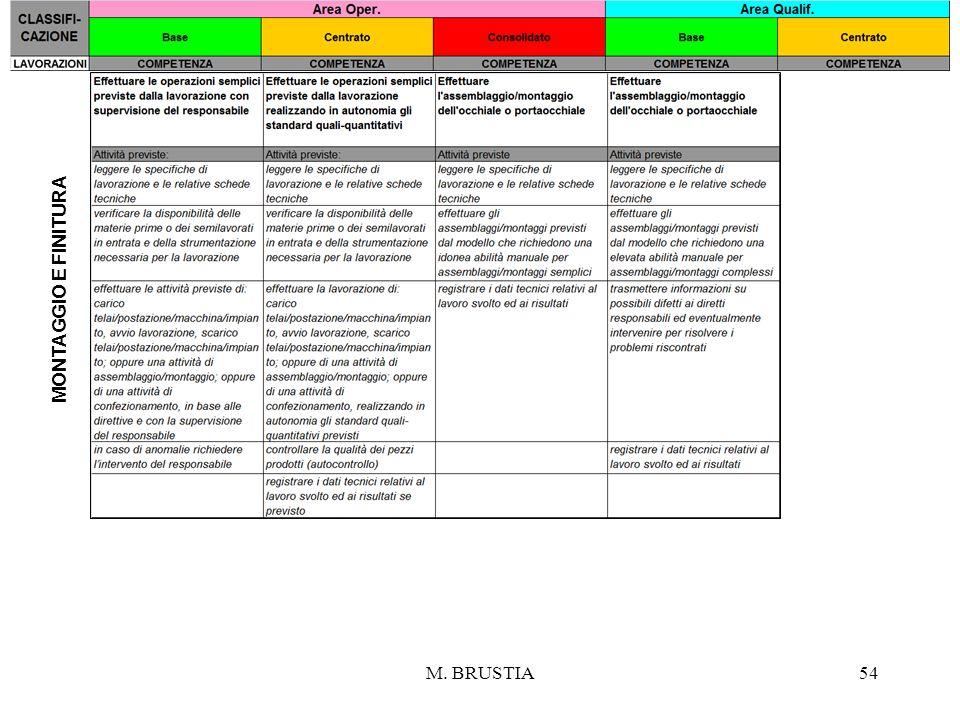 M. BRUSTIA54 MONTAGGIO E FINITURA