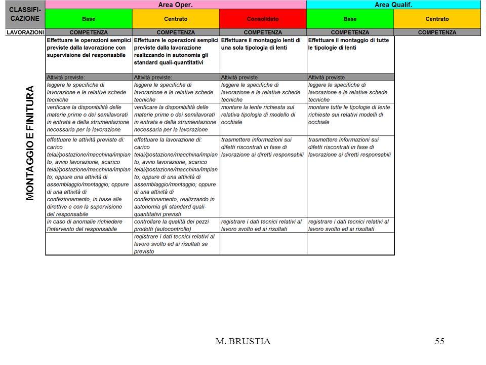 M. BRUSTIA55 MONTAGGIO E FINITURA