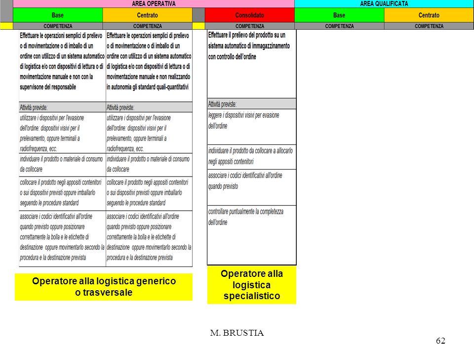 M. BRUSTIA 62 Operatore alla logistica generico o trasversale Operatore alla logistica specialistico