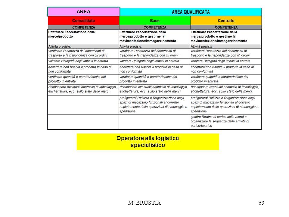 M. BRUSTIA63 Operatore alla logistica specialistico AREA