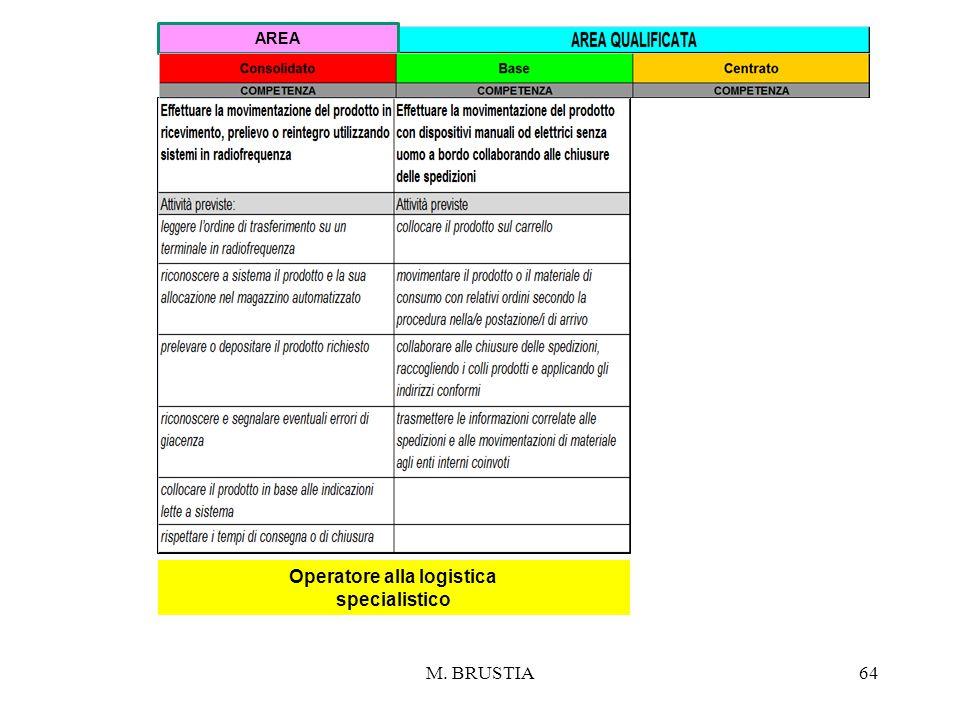 M. BRUSTIA64 Operatore alla logistica specialistico AREA