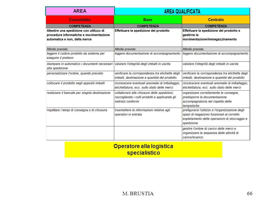 M. BRUSTIA66 Operatore alla logistica specialistico AREA