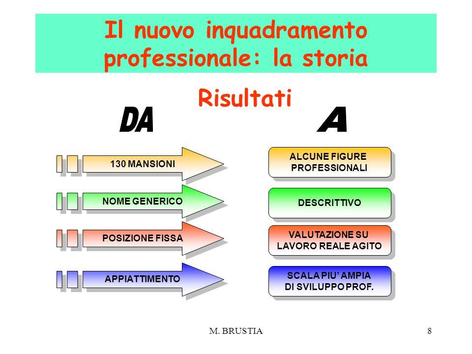 M. BRUSTIA8 Il nuovo inquadramento professionale: la storia 130 MANSIONI ALCUNE FIGURE PROFESSIONALI ALCUNE FIGURE PROFESSIONALI NOME GENERICO DESCRIT